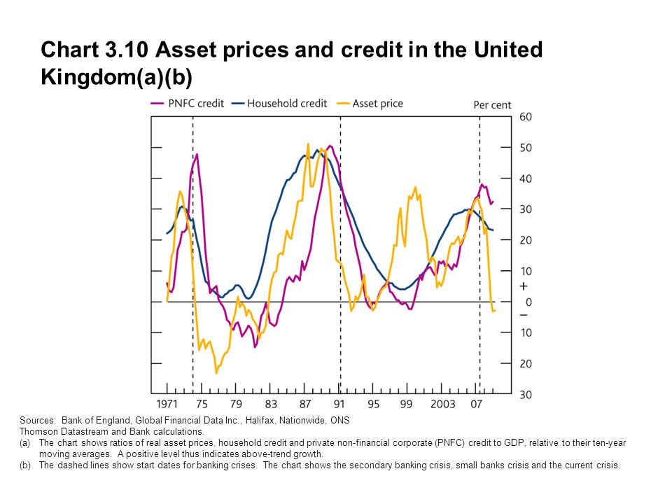 Chart 3.10 Asset prices and credit in the United Kingdom(a)(b) Sources: Bank of England, Global Financial Data Inc., Halifax, Nationwide, ONS Thomson Datastream and Bank calculations.