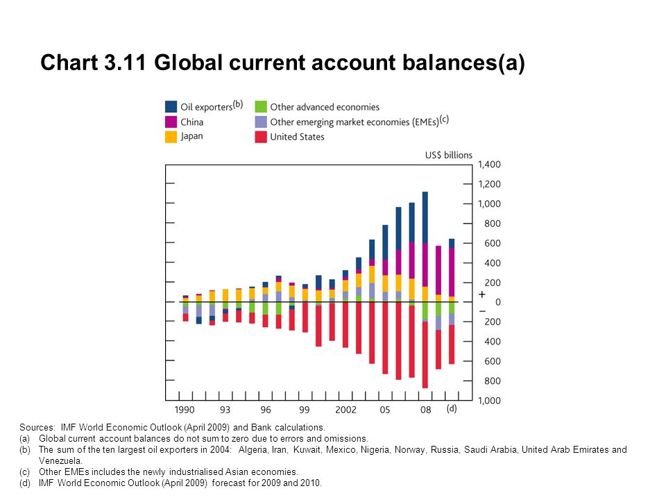 Chart 3.11 Global current account balances(a) Sources: IMF World Economic Outlook (April 2009) and Bank calculations.
