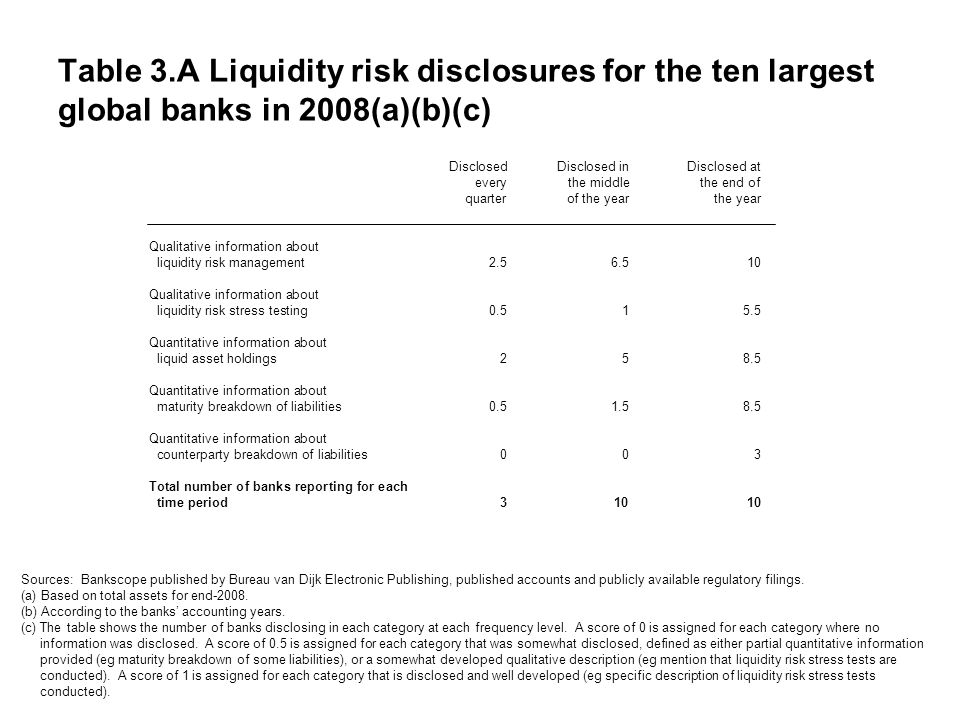 Table 3.A Liquidity risk disclosures for the ten largest global banks in 2008(a)(b)(c) DisclosedDisclosed inDisclosed at everythe middlethe end of quarterof the yearthe year Qualitative information about liquidity risk management2.56.510 Qualitative information about liquidity risk stress testing0.515.5 Quantitative information about liquid asset holdings258.5 Quantitative information about maturity breakdown of liabilities0.51.58.5 Quantitative information about counterparty breakdown of liabilities003 Total number of banks reporting for each time period31010 Sources: Bankscope published by Bureau van Dijk Electronic Publishing, published accounts and publicly available regulatory filings.