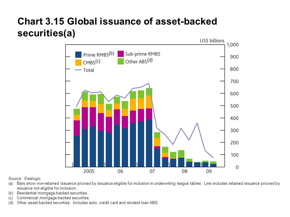 Chart 3.15 Global issuance of asset-backed securities(a) Source: Dealogic.