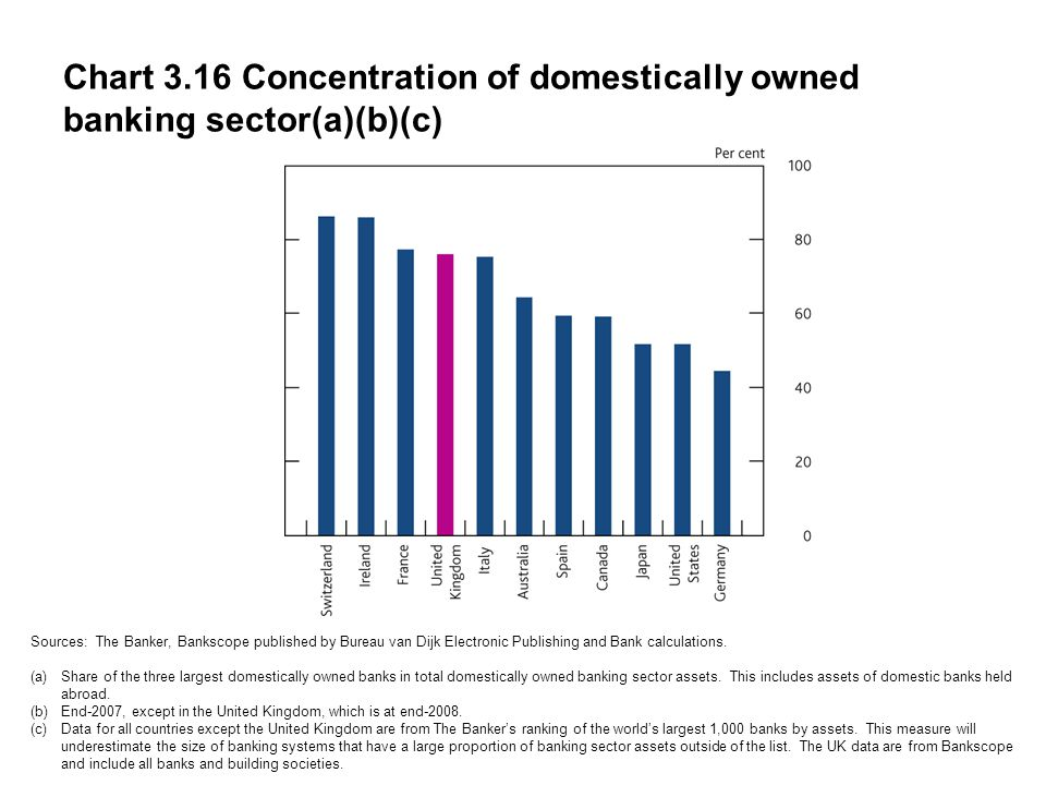Chart 3.16 Concentration of domestically owned banking sector(a)(b)(c) Sources: The Banker, Bankscope published by Bureau van Dijk Electronic Publishing and Bank calculations.