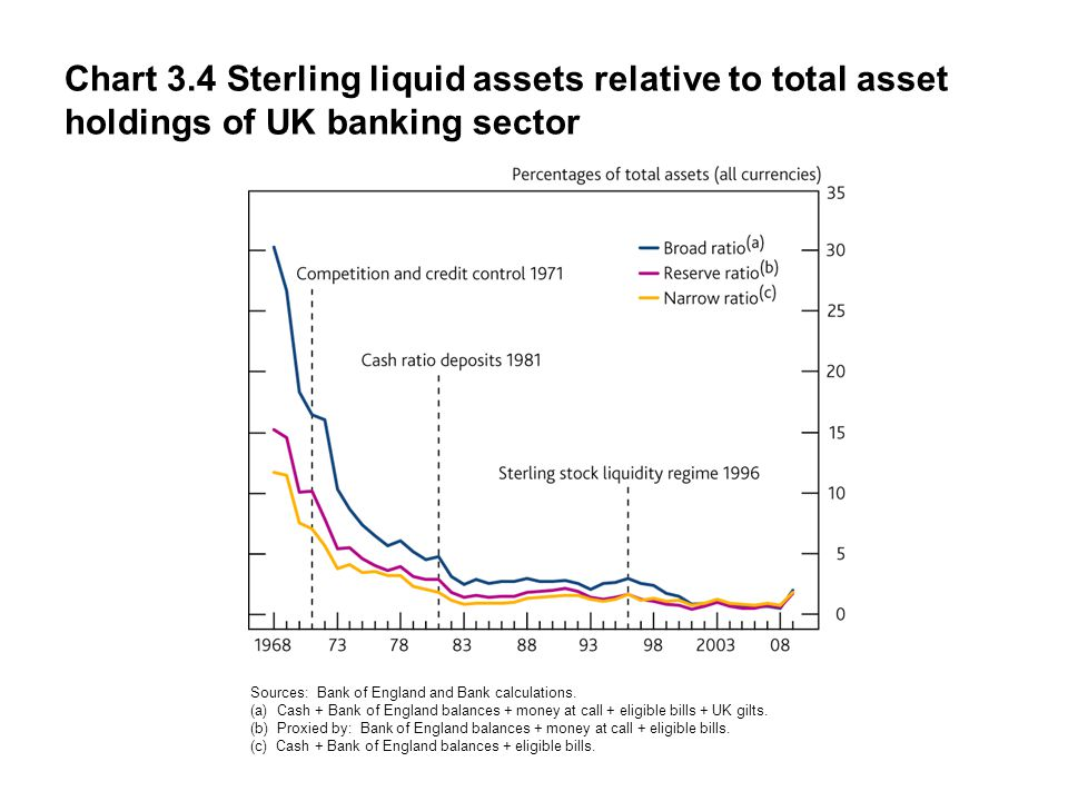 Chart 3.4 Sterling liquid assets relative to total asset holdings of UK banking sector Sources: Bank of England and Bank calculations.