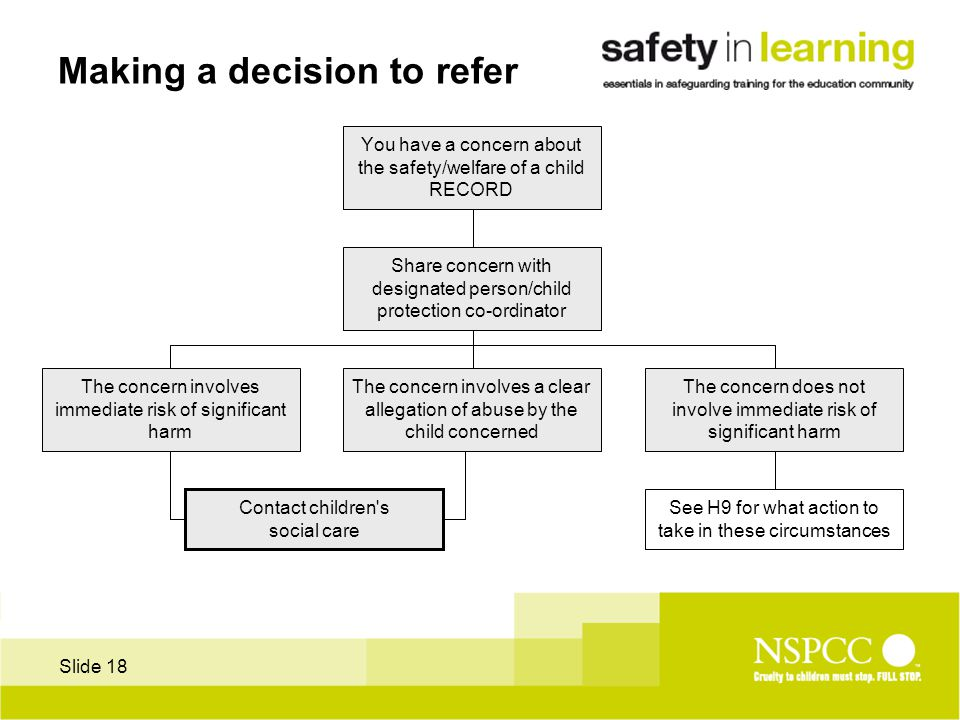 Slide 18 Making a decision to refer You have a concern about the safety/welfare of a child RECORD Share concern with designated person/child protection co-ordinator The concern involves a clear allegation of abuse by the child concerned The concern involves immediate risk of significant harm The concern does not involve immediate risk of significant harm See H9 for what action to take in these circumstances Contact children s social care