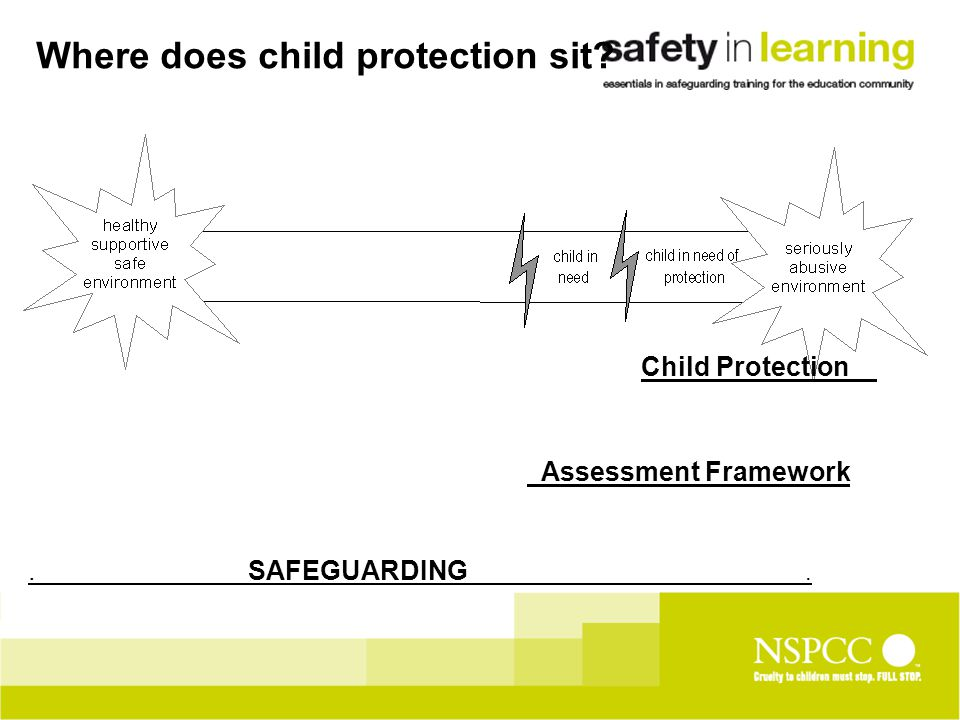 Where does child protection sit Child Protection Assessment Framework. SAFEGUARDING.