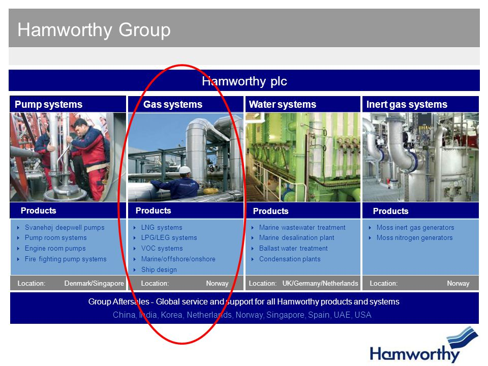 Hamworthy Group  LNG systems  LPG/LEG systems  VOC systems  Marine/offshore/onshore  Ship design Gas systemsPump systemsWater systems  Svanehøj deepwell pumps  Pump room systems  Engine room pumps  Fire fighting pump systems  Marine wastewater treatment  Marine desalination plant  Ballast water treatment  Condensation plants  Moss inert gas generators  Moss nitrogen generators Products Employees:390 Location: Employees:191Employees:329Employees:116 Inert gas systems Denmark/SingaporeLocation:NorwayLocation:UK/Germany/NetherlandsLocation:Norway Group Aftersales - Global service and support for all Hamworthy products and systems China, India, Korea, Netherlands, Norway, Singapore, Spain, UAE, USA Location: Products Hamworthy plc