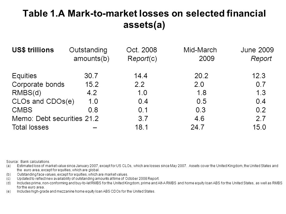 Table 1.A Mark-to-market losses on selected financial assets(a) US$ trillionsOutstandingOct.