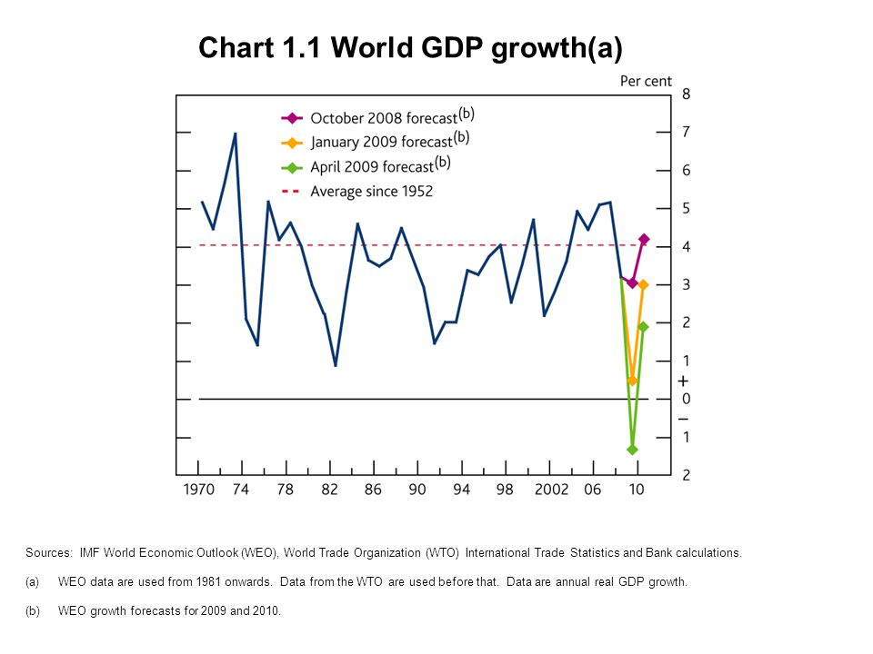 Chart 1.1 World GDP growth(a) Sources: IMF World Economic Outlook (WEO), World Trade Organization (WTO) International Trade Statistics and Bank calculations.
