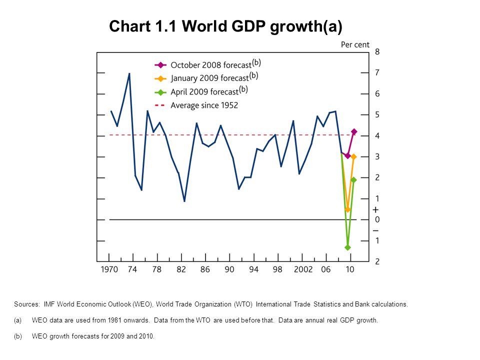 Chart 1.2 Unemployment(a) Source: OECD Labour Force Statistics (Main Economic Indicators).