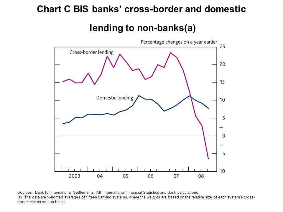 Chart C BIS banks' cross-border and domestic lending to non-banks(a) Sources: Bank for International Settlements, IMF International Financial Statistics and Bank calculations.