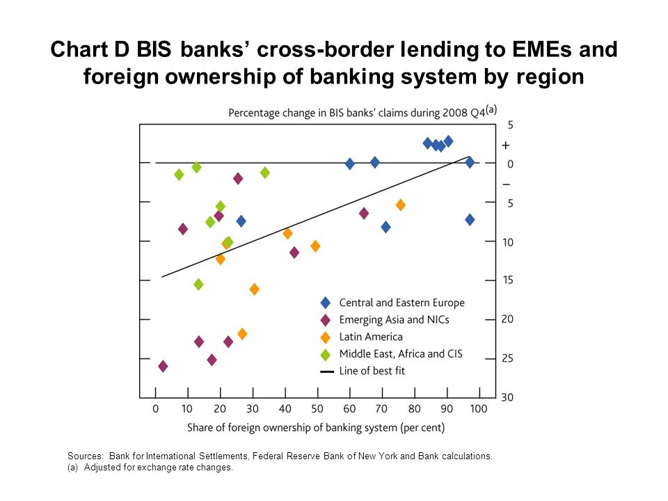 Chart D BIS banks' cross-border lending to EMEs and foreign ownership of banking system by region Sources: Bank for International Settlements, Federal