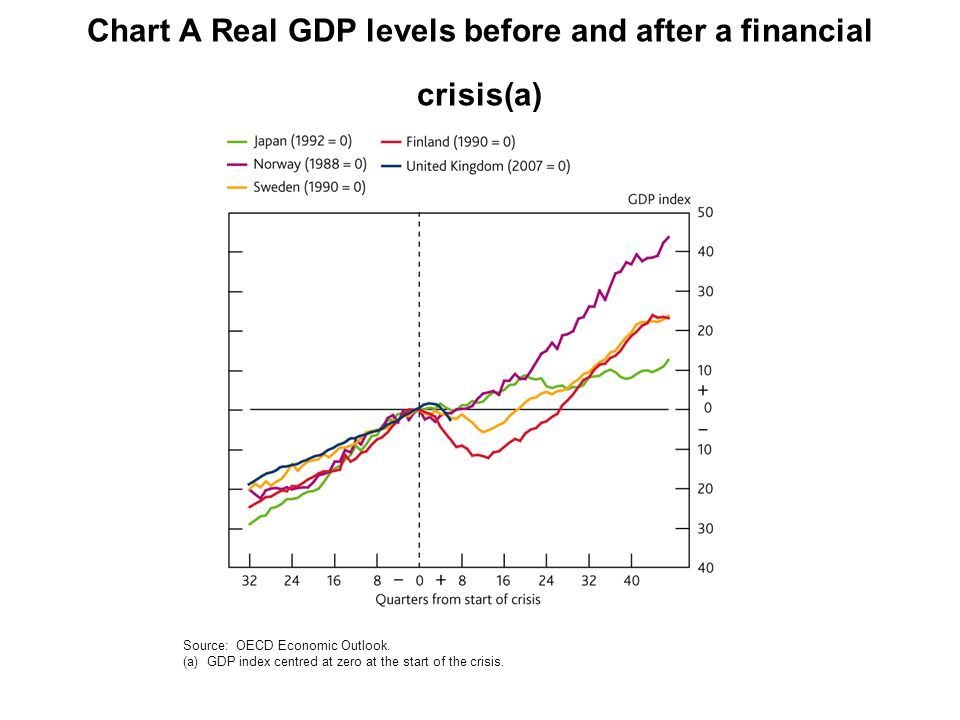 Chart A Real GDP levels before and after a financial crisis(a) Source: OECD Economic Outlook.