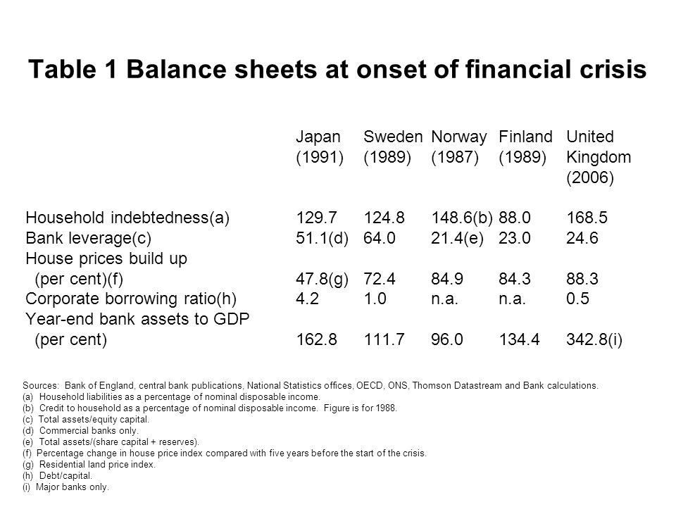 Table 1 Balance sheets at onset of financial crisis JapanSwedenNorwayFinlandUnited (1991)(1989)(1987)(1989)Kingdom (2006) Household indebtedness(a)129.7124.8148.6(b)88.0168.5 Bank leverage(c)51.1(d)64.021.4(e)23.024.6 House prices build up (per cent)(f)47.8(g)72.484.984.388.3 Corporate borrowing ratio(h)4.21.0n.a.n.a.0.5 Year-end bank assets to GDP (per cent)162.8111.796.0134.4342.8(i) Sources: Bank of England, central bank publications, National Statistics offices, OECD, ONS, Thomson Datastream and Bank calculations.