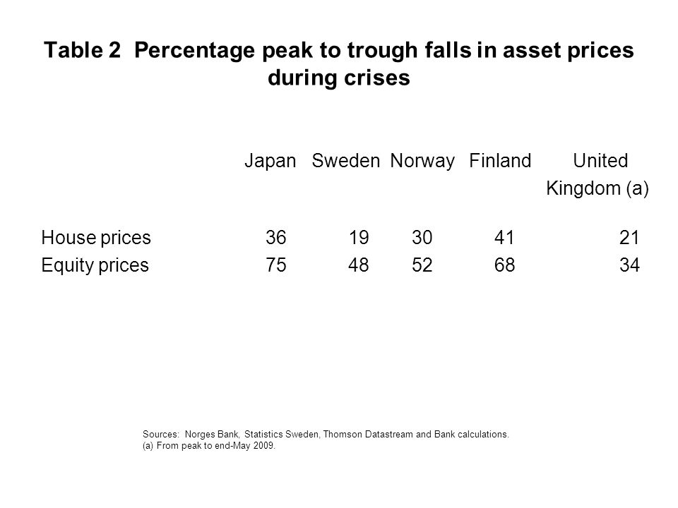 Table 2 Percentage peak to trough falls in asset prices during crises Japan Sweden Norway Finland United Kingdom (a) House prices 36 19 30 41 21 Equity prices 75 48 52 68 34 Sources: Norges Bank, Statistics Sweden, Thomson Datastream and Bank calculations.