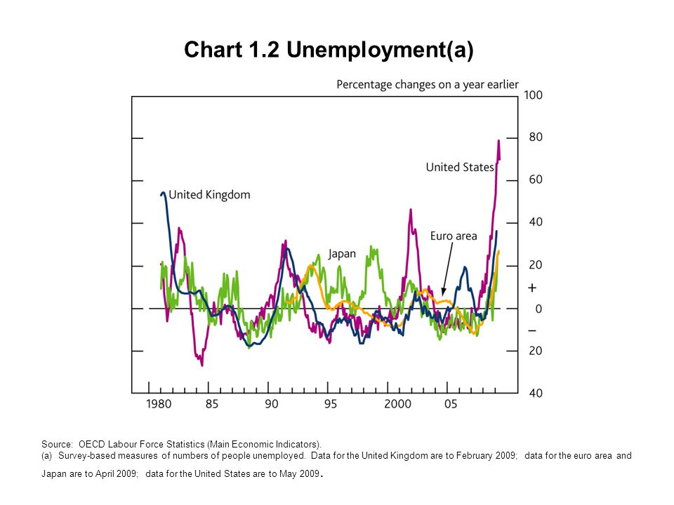 Chart 1.2 Unemployment(a) Source: OECD Labour Force Statistics (Main Economic Indicators). (a) Survey-based measures of numbers of people unemployed.
