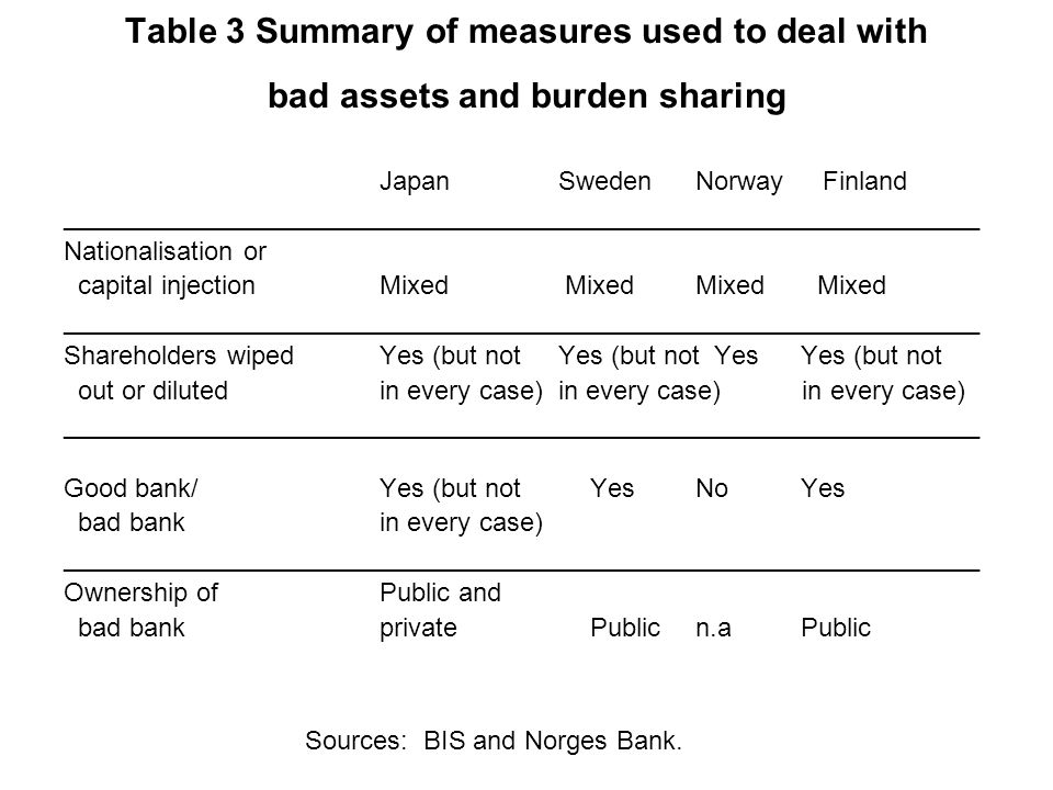 Table 3 Summary of measures used to deal with bad assets and burden sharing Japan Sweden Norway Finland _______________________________________________________________ Nationalisation or capital injectionMixed Mixed Mixed Mixed _______________________________________________________________ Shareholders wipedYes (but not Yes (but not YesYes (but not out or dilutedin every case) in every case) in every case) _______________________________________________________________ Good bank/Yes (but notYesNoYes bad bankin every case) _______________________________________________________________ Ownership of Public and bad bankprivatePublicn.aPublic Sources: BIS and Norges Bank.