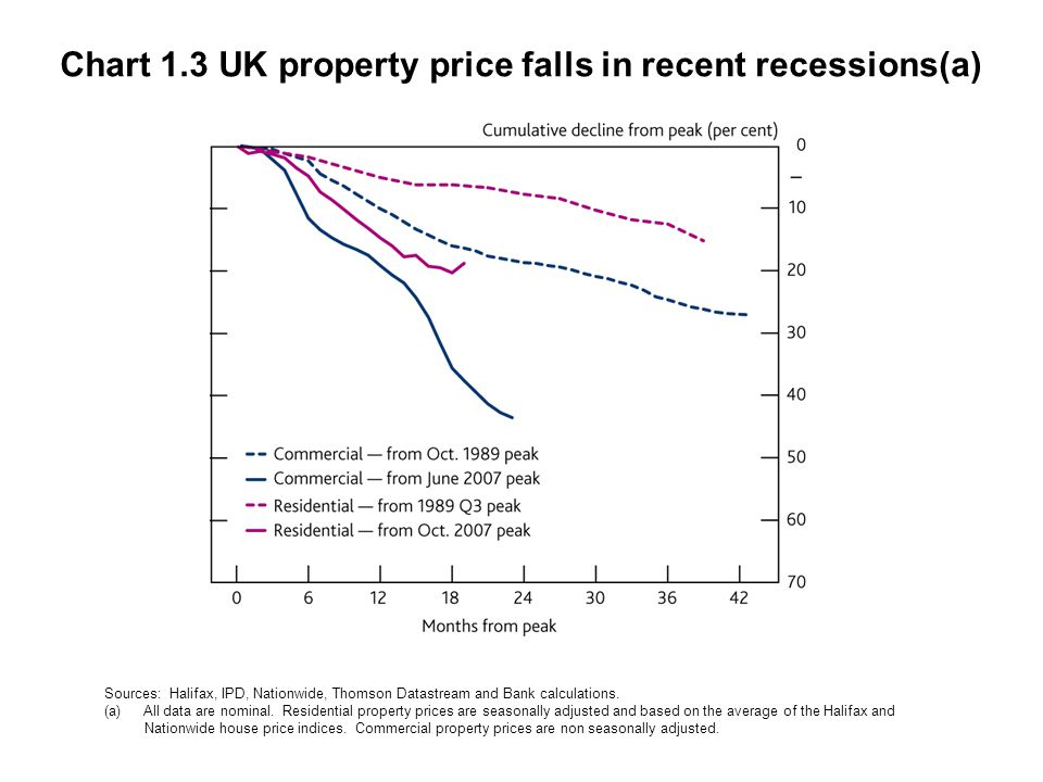 Chart 1.3 UK property price falls in recent recessions(a) Sources: Halifax, IPD, Nationwide, Thomson Datastream and Bank calculations. (a)All data are