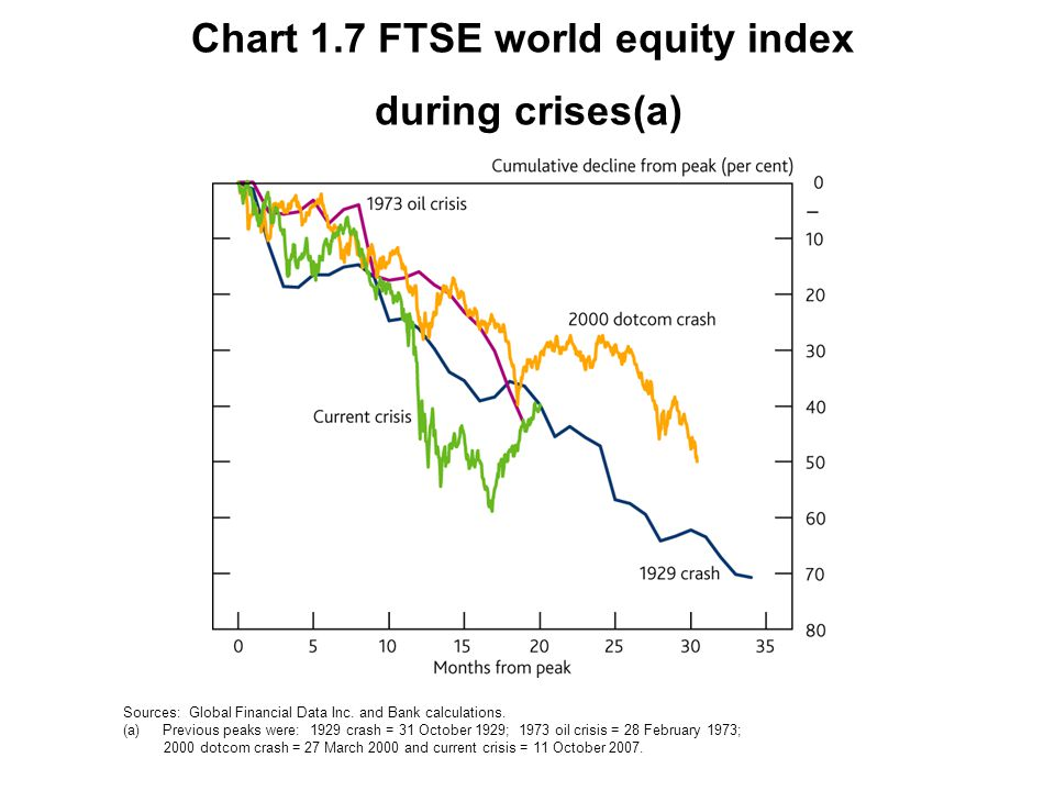 Chart 1.8 Contributions to FTSE 100 equity returns(a) Sources: Thomson Datastream and Bank calculations.