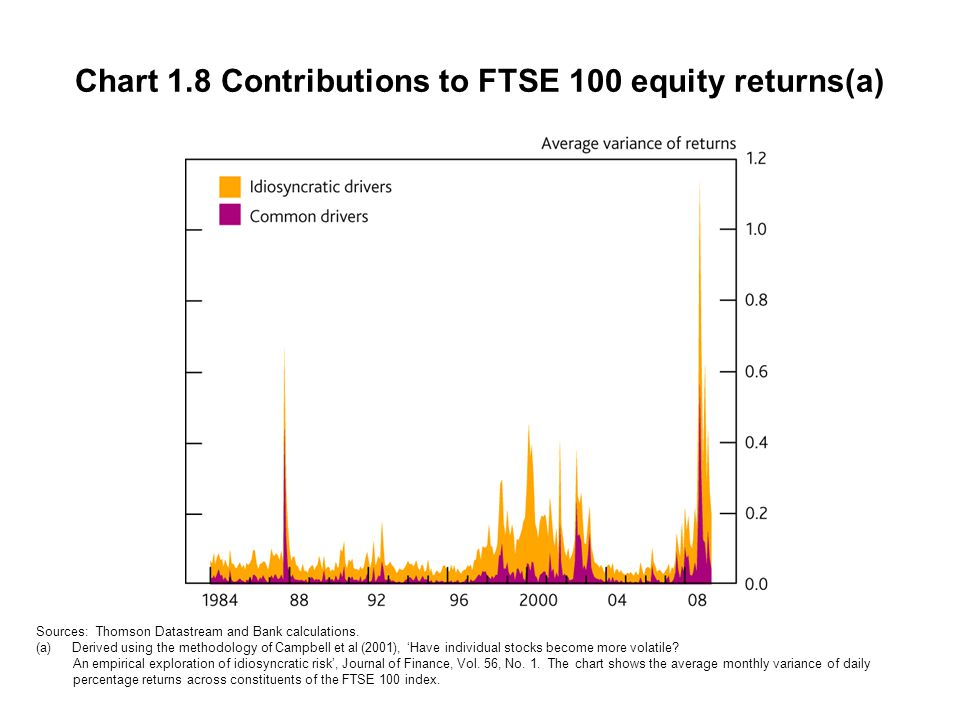Chart 1.8 Contributions to FTSE 100 equity returns(a) Sources: Thomson Datastream and Bank calculations. (a)Derived using the methodology of Campbell