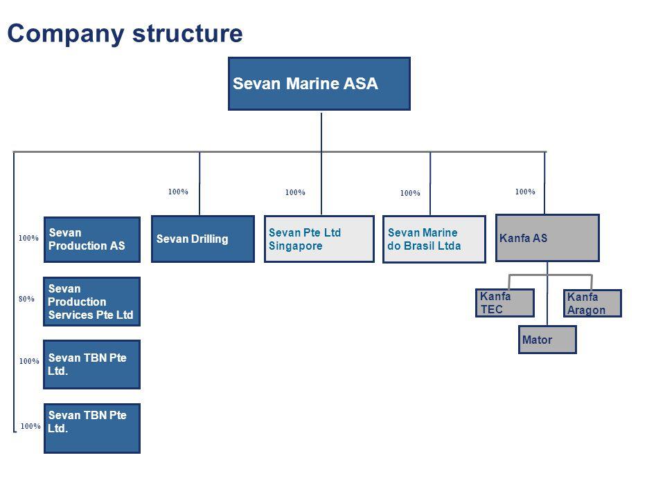 Company structure Sevan Marine ASA Kanfa AS Sevan Drilling Sevan Production AS 100% 80% 100% Sevan Production Services Pte Ltd Sevan Pte Ltd Singapore 100% Sevan TBN Pte Ltd.
