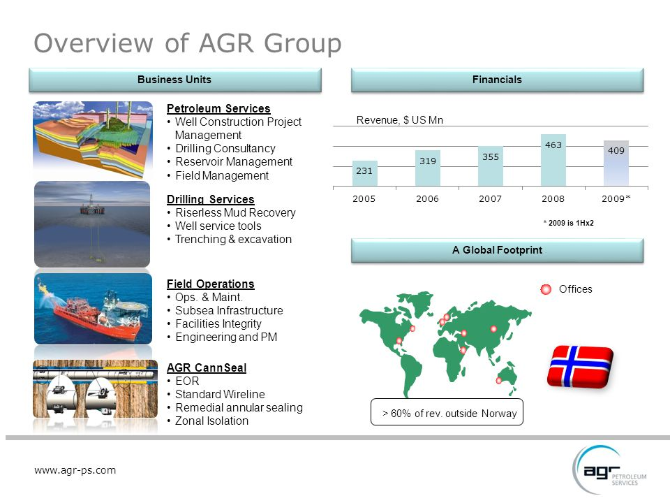www.agr-ps.com Petroleum Services Well Construction Project Management Drilling Consultancy Reservoir Management Field Management Field Operations Ops