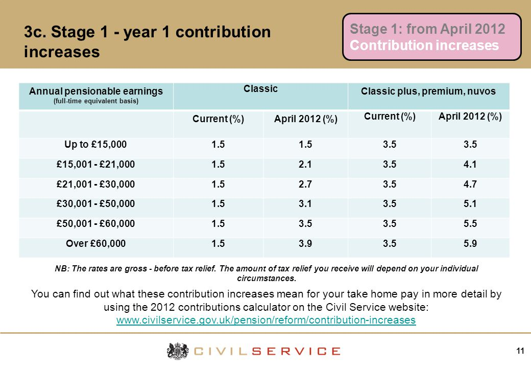 11 3c. Stage 1 - year 1 contribution increases Stage 1: from April 2012 Contribution increases Annual pensionable earnings (full-time equivalent basis