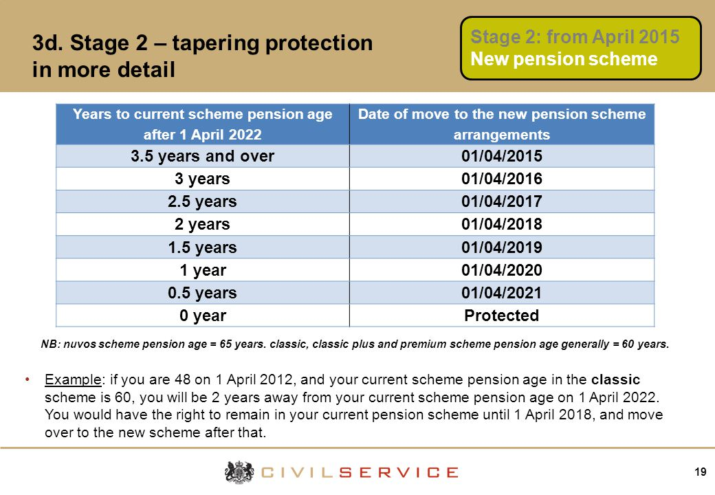19 3d. Stage 2 – tapering protection in more detail Years to current scheme pension age after 1 April 2022 Date of move to the new pension scheme arra