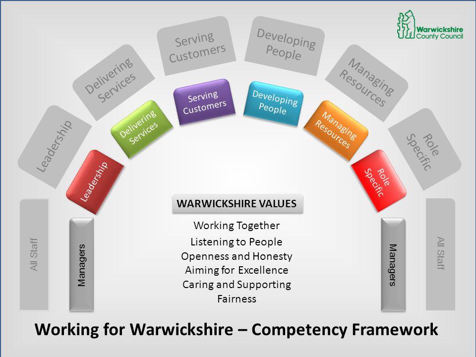 Leadership Serving Customers Managing Resources Leadership Serving Customers Serving Customers Managing Resources Managing Resources Working for Warwi