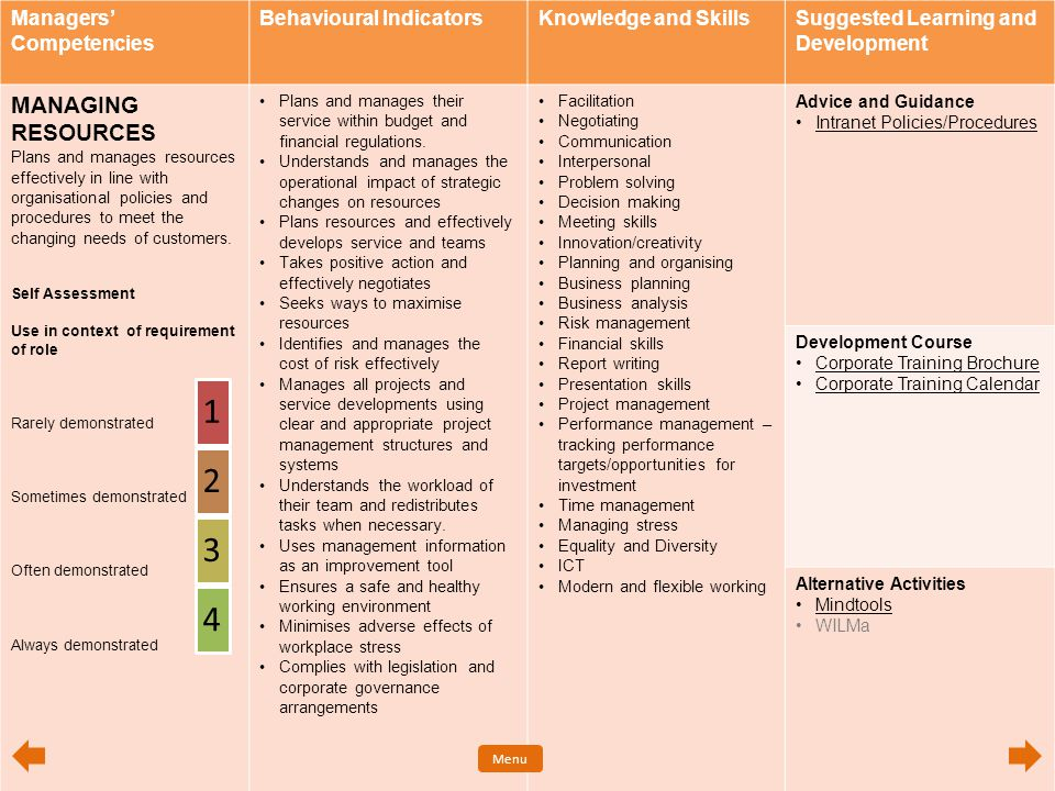 Managers' Competencies Behavioural IndicatorsKnowledge and SkillsSuggested Learning and Development MANAGING RESOURCES Plans and manages resources eff