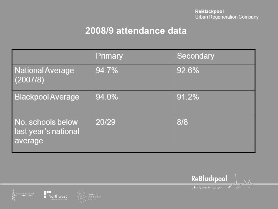 ReBlackpool Urban Regeneration Company 2008/9 attendance data PrimarySecondary National Average (2007/8) 94.7%92.6% Blackpool Average94.0%91.2% No.