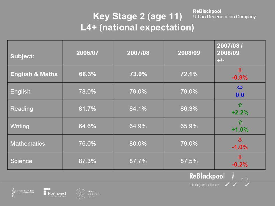ReBlackpool Urban Regeneration Company Key Stage 2 (age 11) L4+ (national expectation) Subject: 2006/072007/082008/09 2007/08 / 2008/09 +/- English &