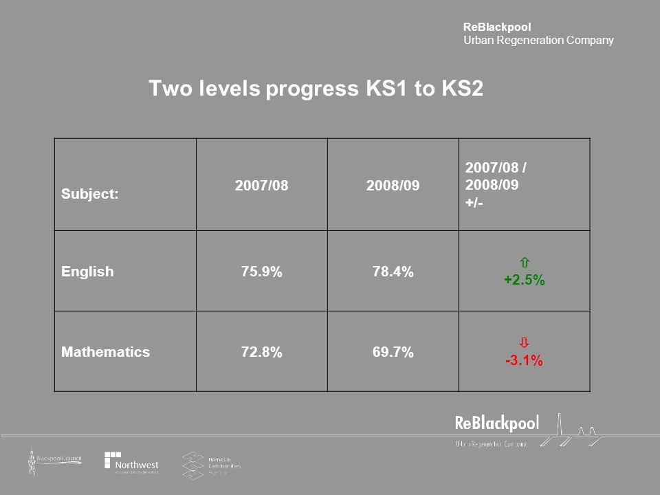 ReBlackpool Urban Regeneration Company Two levels progress KS1 to KS2 Subject: 2007/082008/09 2007/08 / 2008/09 +/- English75.9%78.4%  +2.5% Mathematics72.8%69.7%  -3.1%