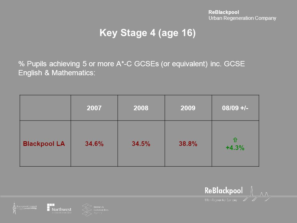 ReBlackpool Urban Regeneration Company Key Stage 4 (age 16) % Pupils achieving 5 or more A*-C GCSEs (or equivalent) inc.
