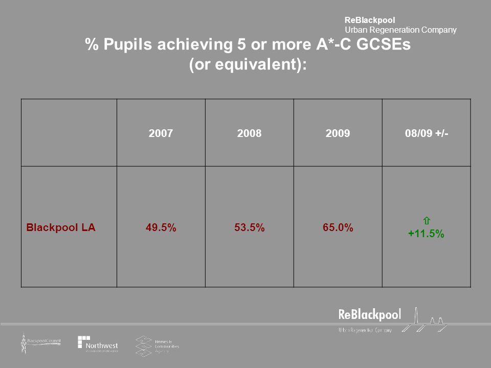 ReBlackpool Urban Regeneration Company % Pupils achieving 5 or more A*-C GCSEs (or equivalent): 20072008200908/09 +/- Blackpool LA49.5%53.5%65.0%  +11.5%