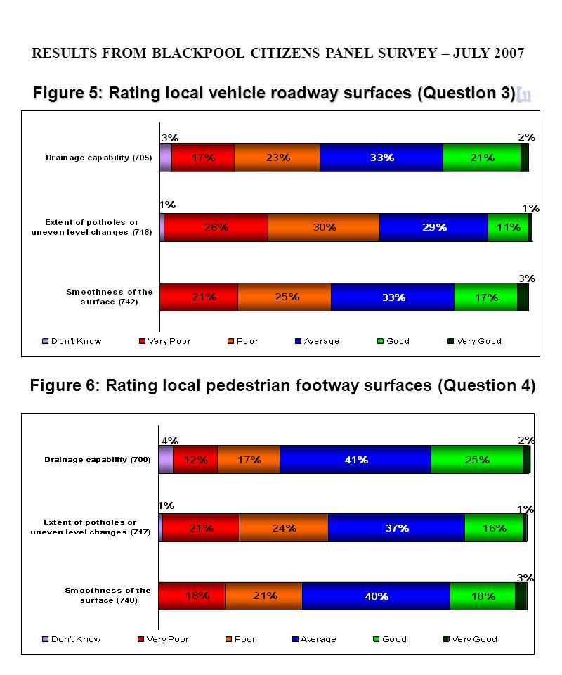 Figure 5: Rating local vehicle roadway surfaces (Question 3)[ 1] [ 1][ 1] Figure 6: Rating local pedestrian footway surfaces (Question 4) RESULTS FROM BLACKPOOL CITIZENS PANEL SURVEY – JULY 2007