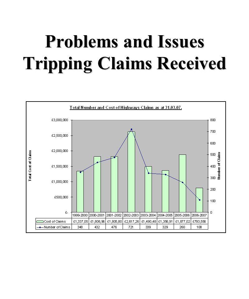 Problems and Issues Tripping Claims Received