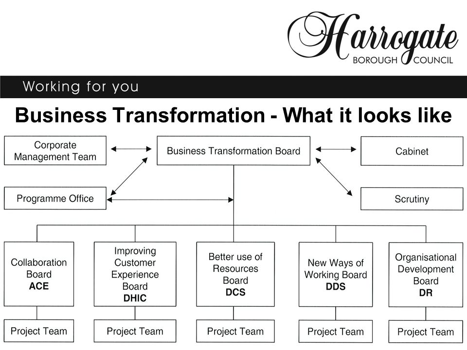 Business Transformation - What it looks like