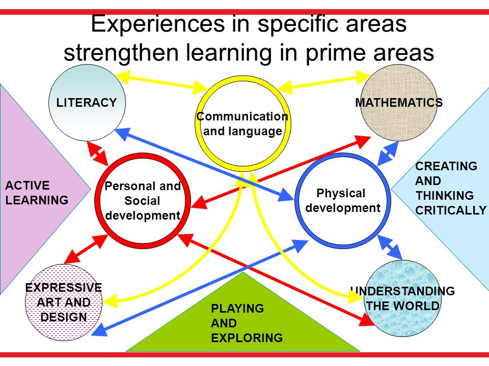 Experiences in specific areas strengthen learning in prime areas PLAYING AND EXPLORING ACTIVE LEARNING CREATING AND THINKING CRITICALLY Personal and S
