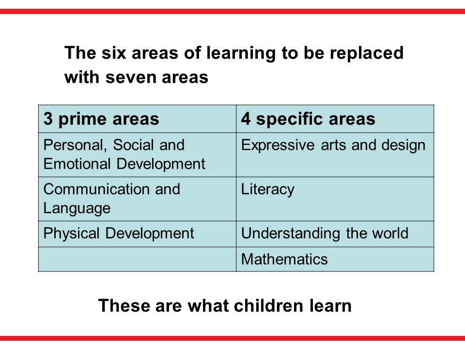 The six areas of learning to be replaced with seven areas These are what children learn 3 prime areas4 specific areas Personal, Social and Emotional D