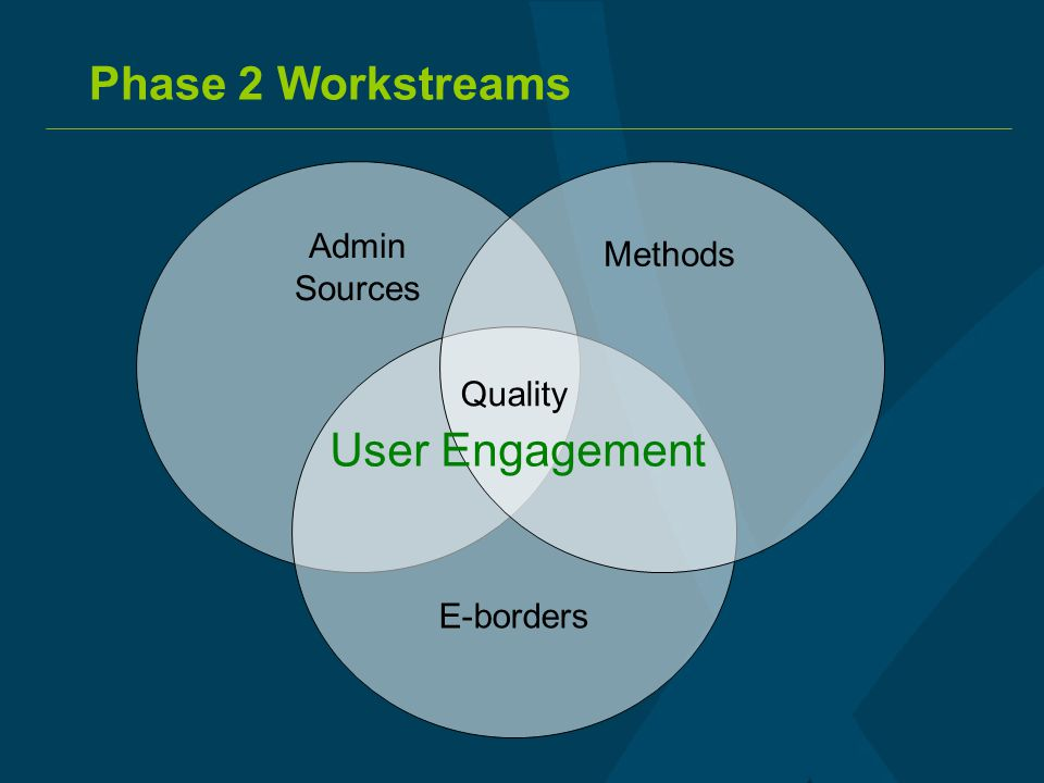 Phase 2 Workstreams Admin Sources E-borders Methods Quality User Engagement