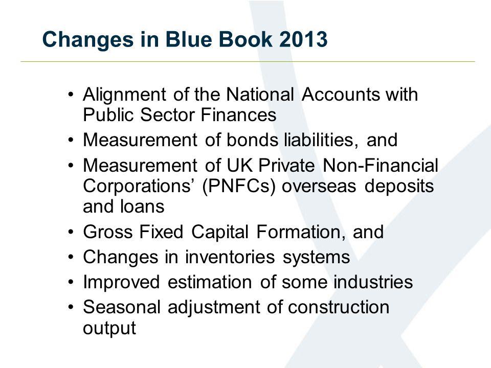 Impact on GDP - nominal