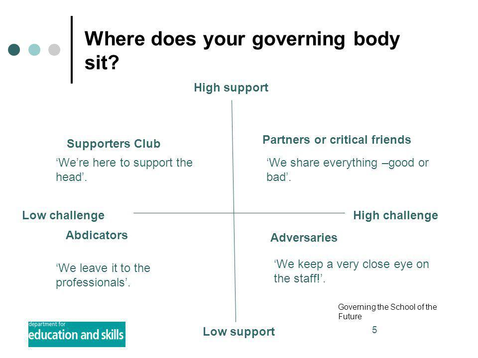 5 Where does your governing body sit? High support Low support High challengeLow challenge Partners or critical friends 'We share everything –good or