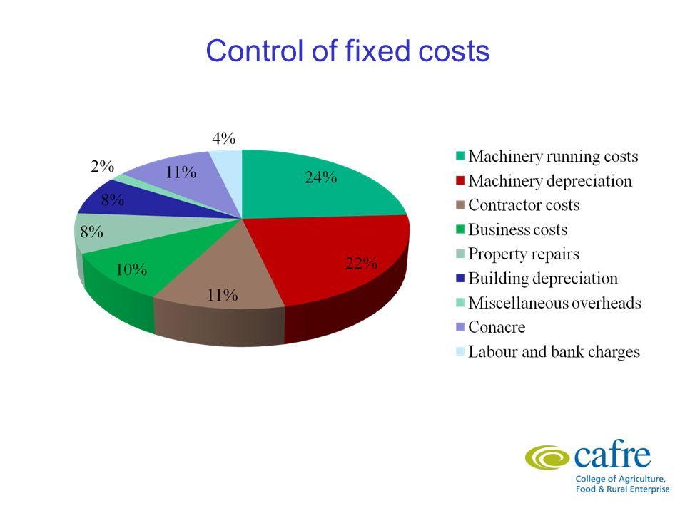 Control of fixed costs