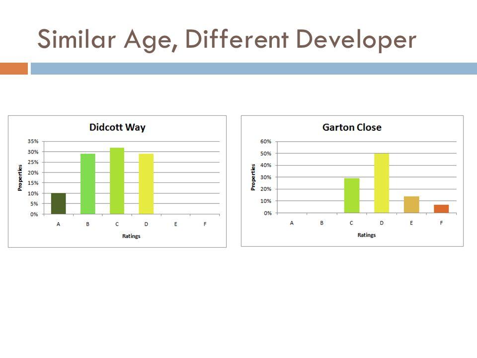 Similar Age, Different Developer