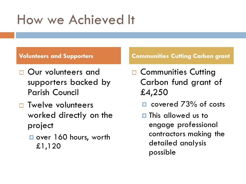 How we Achieved It  Our volunteers and supporters backed by Parish Council  Twelve volunteers worked directly on the project  over 160 hours, worth £1,120  Communities Cutting Carbon fund grant of £4,250  covered 73% of costs  This allowed us to engage professional contractors making the detailed analysis possible Volunteers and SupportersCommunities Cutting Carbon grant
