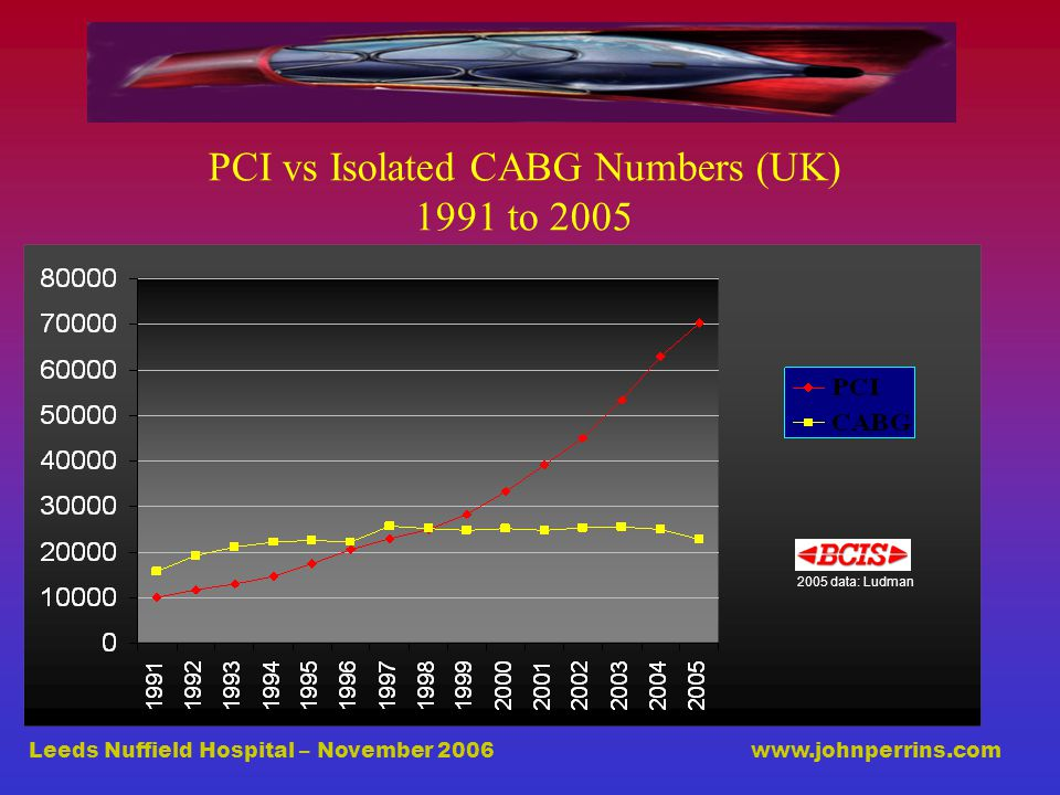 Leeds Nuffield Hospital – November 2006 www.johnperrins.com PCI vs Isolated CABG Numbers (UK) 1991 to 2005 2005 data: Ludman