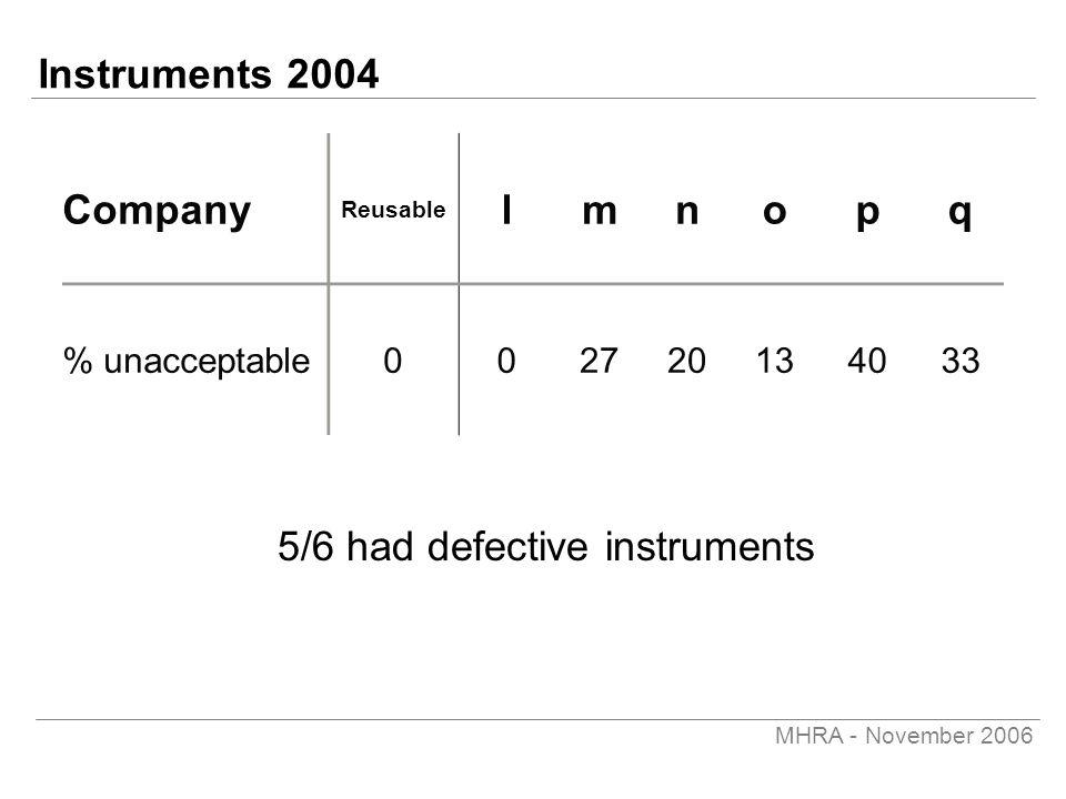 MHRA - November 2006 Instruments 2004 Company Reusable lmnopq % unacceptable002720134033 5/6 had defective instruments