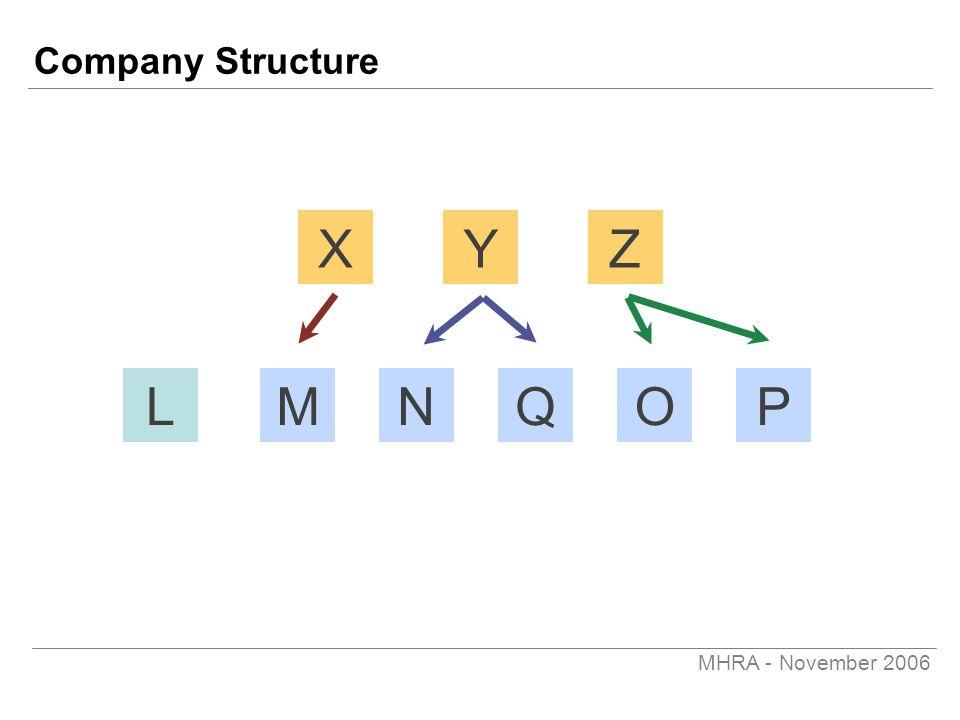 MHRA - November 2006 Company Structure LMNOPQ XYZ