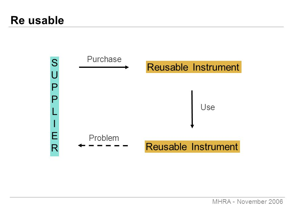 MHRA - November 2006 Re usable Reusable Instrument SUPPLIERSUPPLIER Purchase Problem Use