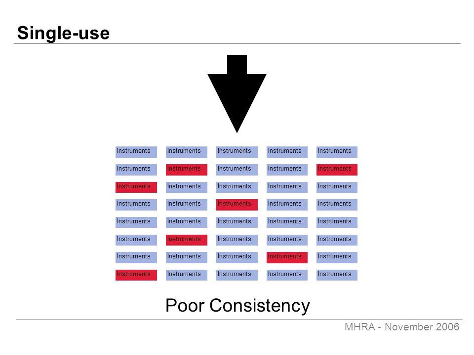 MHRA - November 2006 Single-use Instruments Poor Consistency