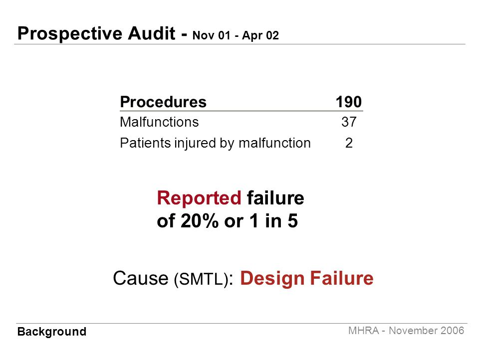 MHRA - November 2006 Prospective Audit - Nov 01 - Apr 02 Procedures190 Malfunctions37 Patients injured by malfunction2 Reported failure of 20% or 1 in 5 Background Cause (SMTL) : Design Failure